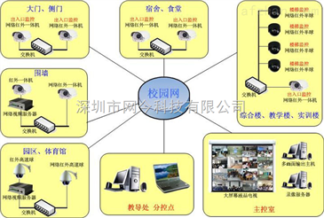 v工程工程视频监控学校拓扑图,学校视频监控工幻儿视频日图片