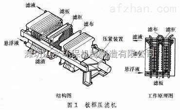 板框压滤机工作原理及价钱
