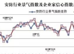 稳步提升 我国安防行业去年四季度经济景气指数喜人