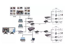 网络监控系统组成详解 你值得细看