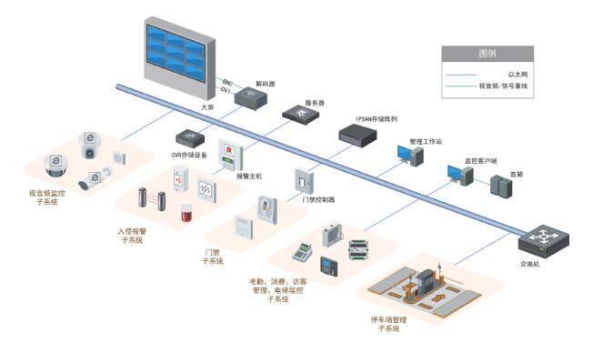 智能办公场所安防监控系统解决方案