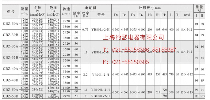 型号的含义: cbz船用防爆轴流通风机的主要技术参数