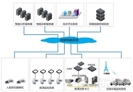 """项目小结      清晰智能高效的视频采集      高清晰      采用高清视频监控不仅解决了城市治安监控中""""看的见""""的问题,更是满足了监控图像""""看的清""""、控制""""无延时""""的要求,提高了监控系统录像资料的可用性、监控系统的可操作性。可及时准确发现违法犯罪活动,调查收集证据,处置突发事件,为领导指挥决策提供高清可视化依据,实现科学用警、动态布防、全面控制、精确打击的目标,提高社会治安防控体系的科技含量。      智能高效"""