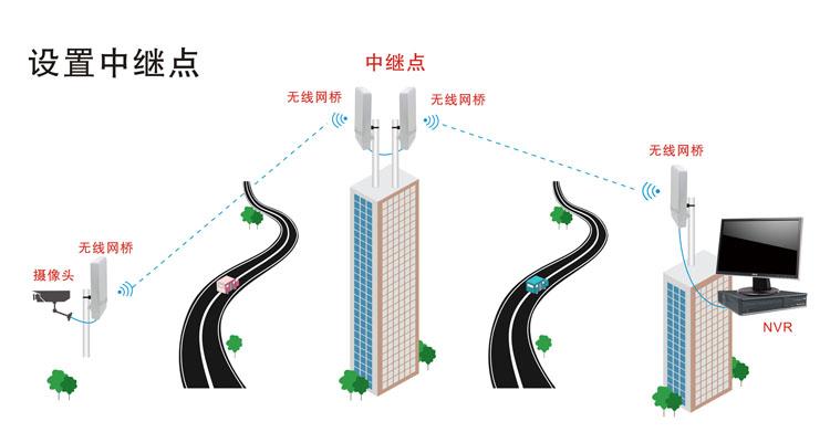 无线网桥的网络数据传输的几种模式