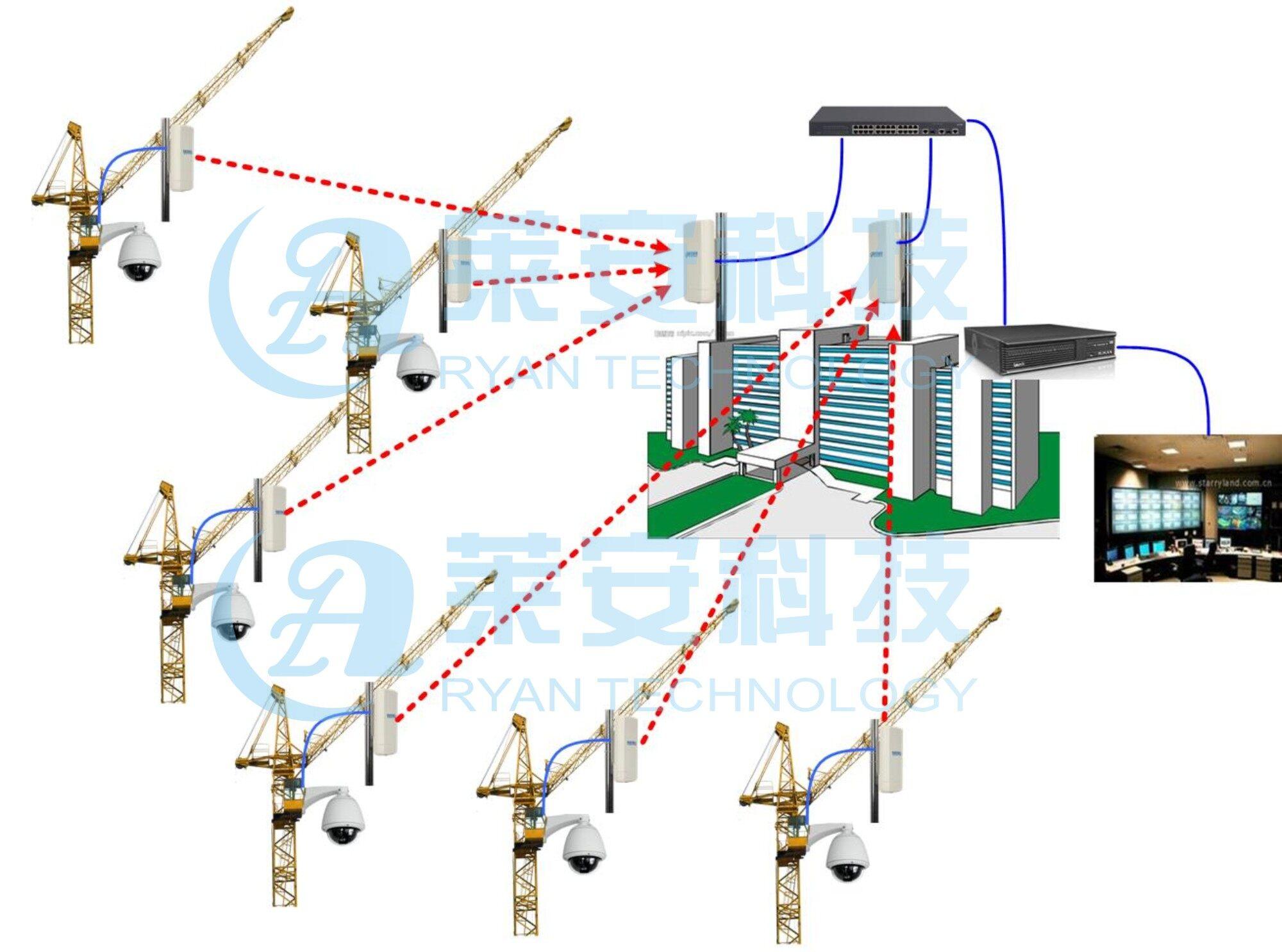 莱安科技无线监控系统无线网桥的优势对比