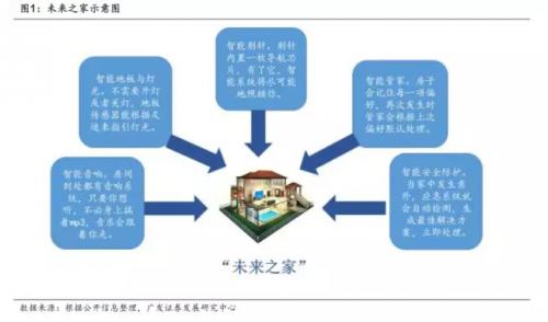 """智能家居行业 与""""互联网+""""联合构建新生态"""