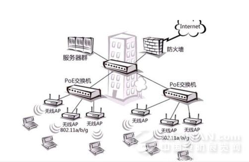 在物联网时代下,用户对监控设备的需求不断加强,万物互联构建智能物联已然是重要的发展趋势。在此背景下,PoE交换机与非PoE交换机竞争不断加剧。      自2009年起,网络化产品就以势不可挡的姿态逐渐抢占模拟产品的出镜率,到2015年市场上几乎看不到模拟监控的身影,取而代之的是如春笋般的网络化视频监控。网络监控是发展必然,高清智能化也成为安防设备必经之路,其中,安防电源供电智能化发展为整个安防行业所瞩目。      一般的高清网络摄像机除了需要通过网线来传输视频信号外,还必须全天候为其提供足够的电力