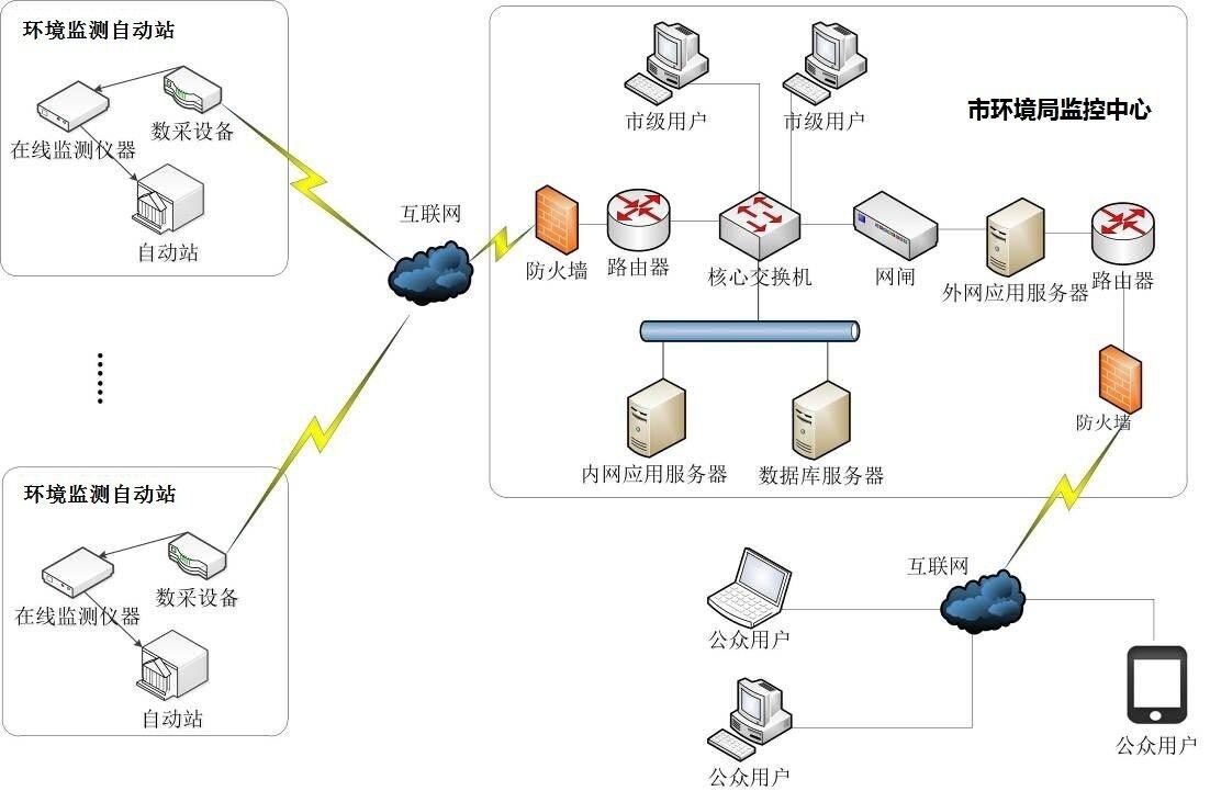 说明: C:\Users\zysd\Desktop\系统网络部署.jpg
