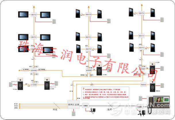 (三润楼宇对讲产品结构图)