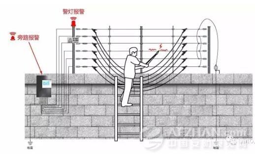 根金属线的两端(单线旁路跨接),或用两(四)条短路线在围栏网络接线跨
