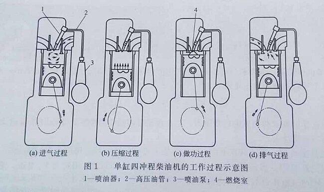汉萨柴油发电机组四冲程柴油机的工作原理